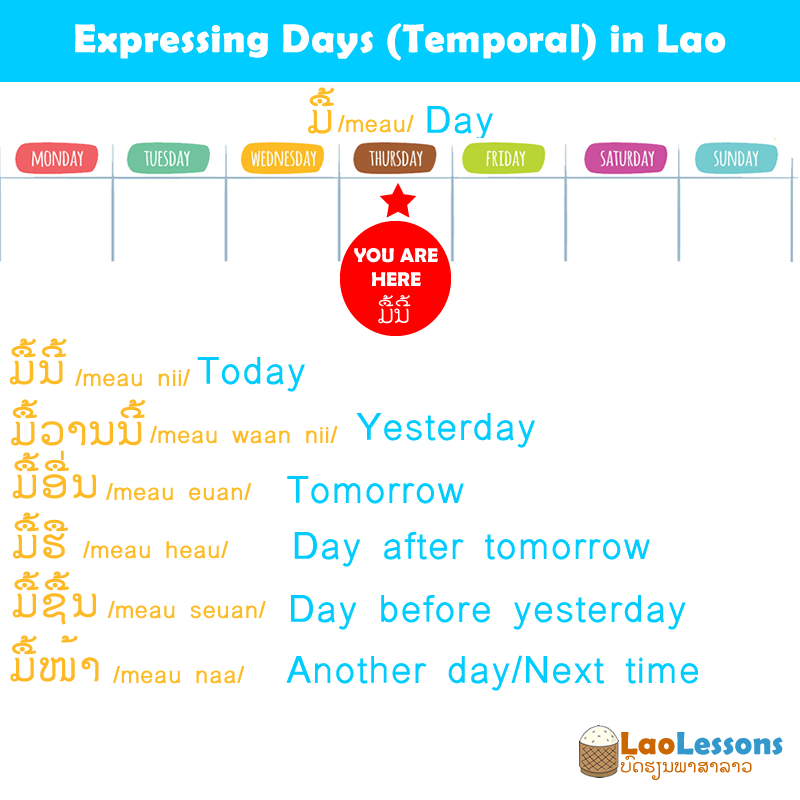 How to express temporal days in Lao