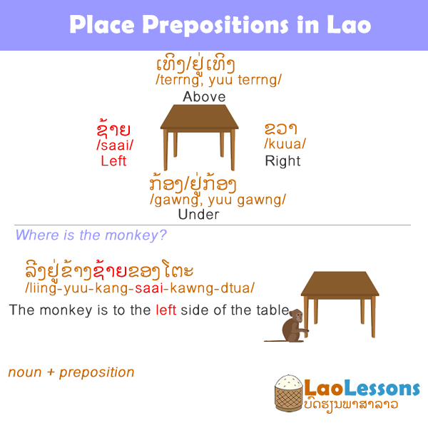 Place Prepositions in Lao