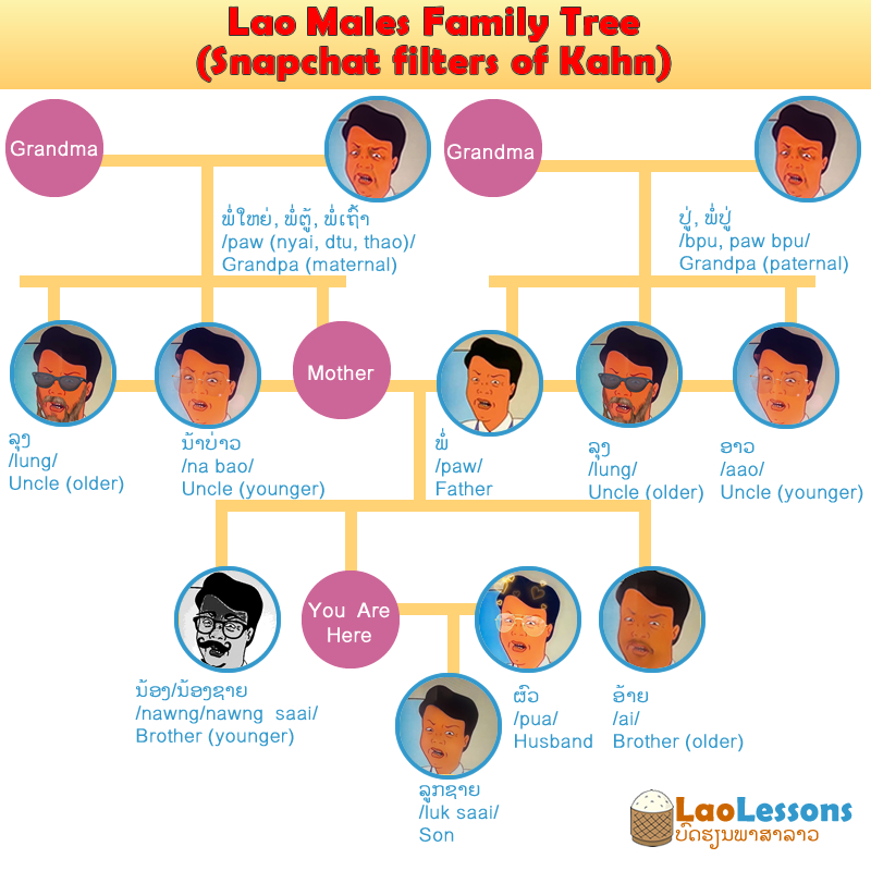 Lao Family Name – Males