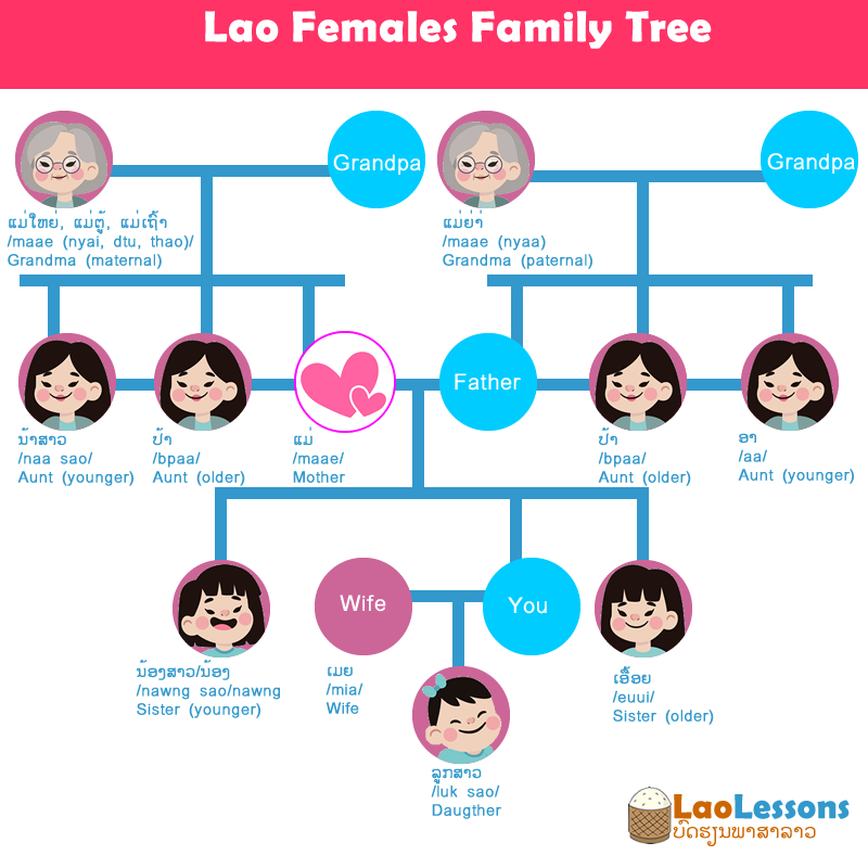 Lao Family Name – Females