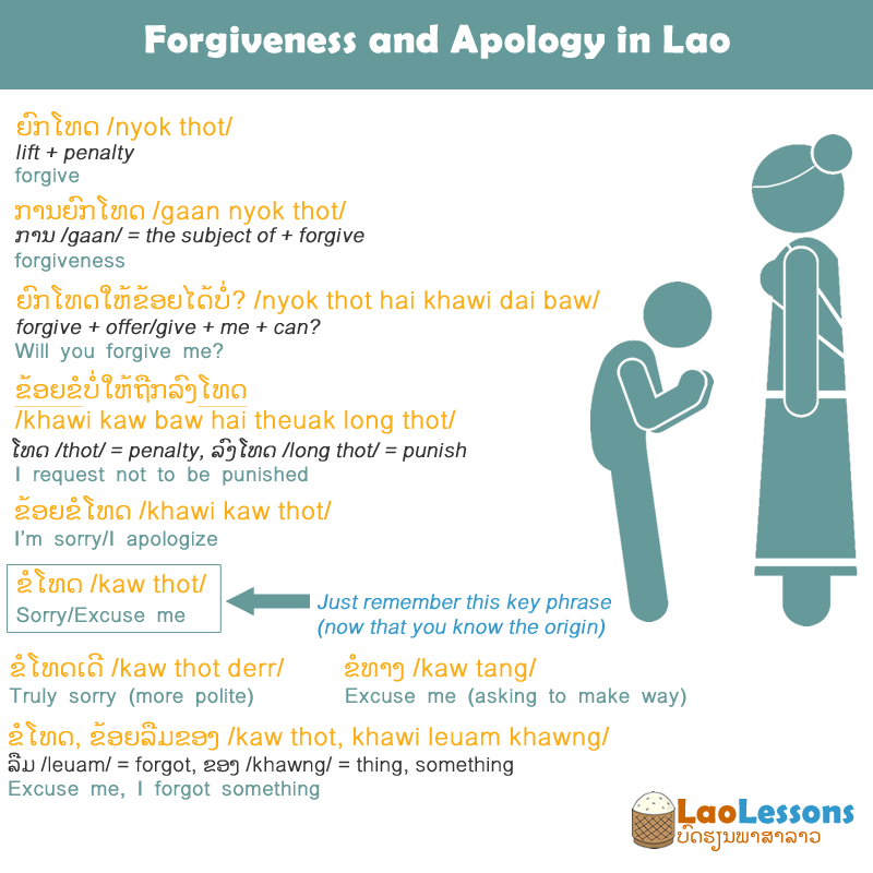 Forgiveness and Apology in Lao